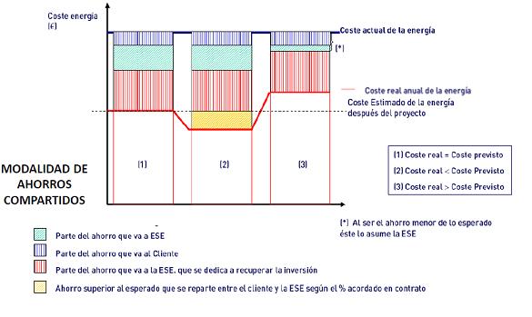 Servicios energéticos en Eficiencia energética - wiki EOI