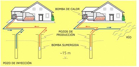 Sistemas de climatizaci n en construcci n sostenible for Calefaccion por bomba de calor