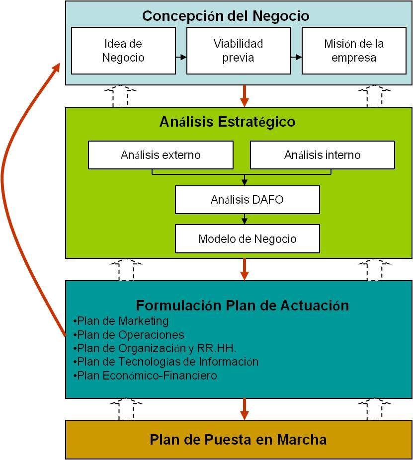 a67043da5a Elaboración de un Plan de Negocio en Proyectos de negocio 2 - wiki ...