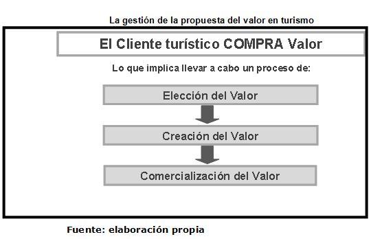Modelo para la propuesta de valor del producto tur stico for Que significa contemporaneo wikipedia
