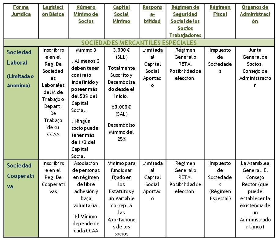 Retenciones Fiscales A Terceros En Proyectos De Negocio Wiki Eoi