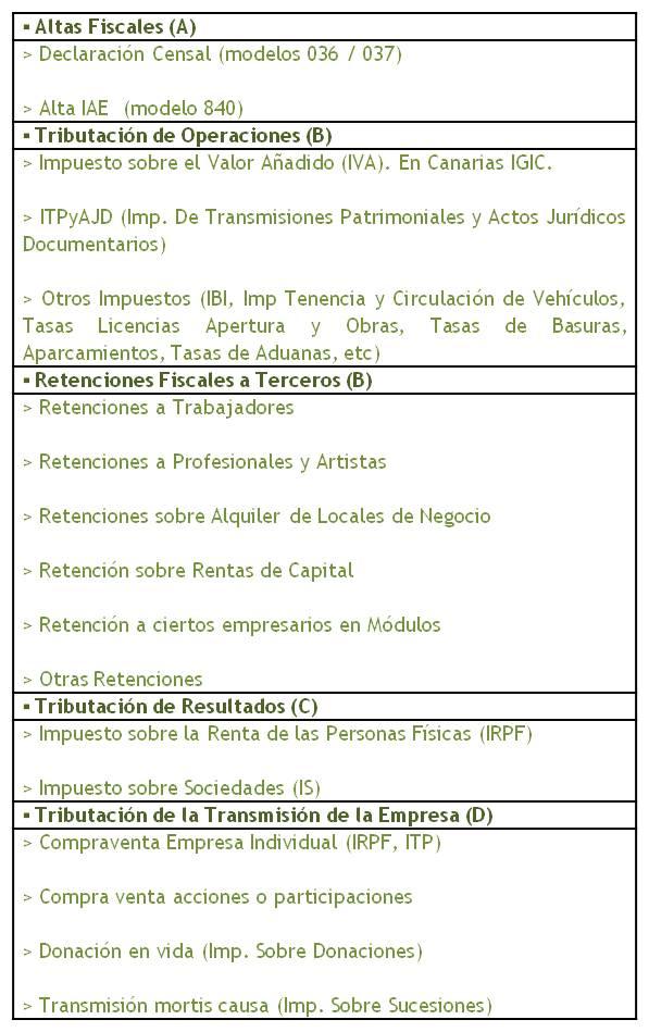 Aspectos Tributarios de la Empresa (Obligaciones Fiscales), y ...