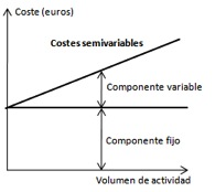 Costes semivariables
