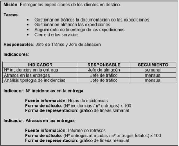 ejemplos de indicador de gestion: