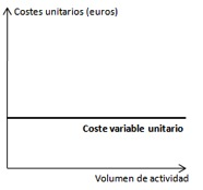 Costes variables unitarios