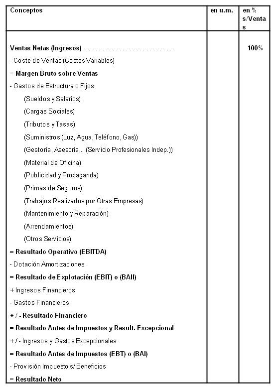 La Cuenta de Resultados o Cuenta de Pérdidas y Ganancias en Proyectos ...