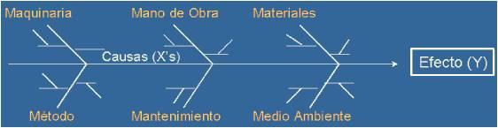 diagrama de causa efecto en ecoinnovaci n en procesos industriales Causa Y Efecto Definicion 18 causa y efecto