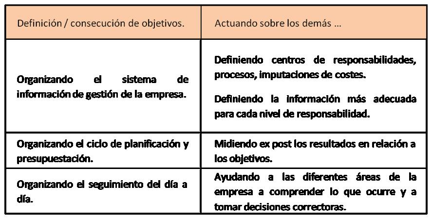 Funciones del control de gestiòn en Finanzas - wiki EOI de ...