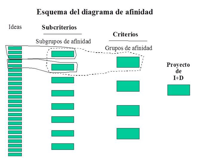 atractividad del proyecto de i d en competitividad