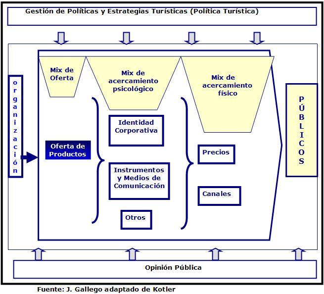 Formato propuesta de trabajo servicios for Tipos de servicios de un hotel