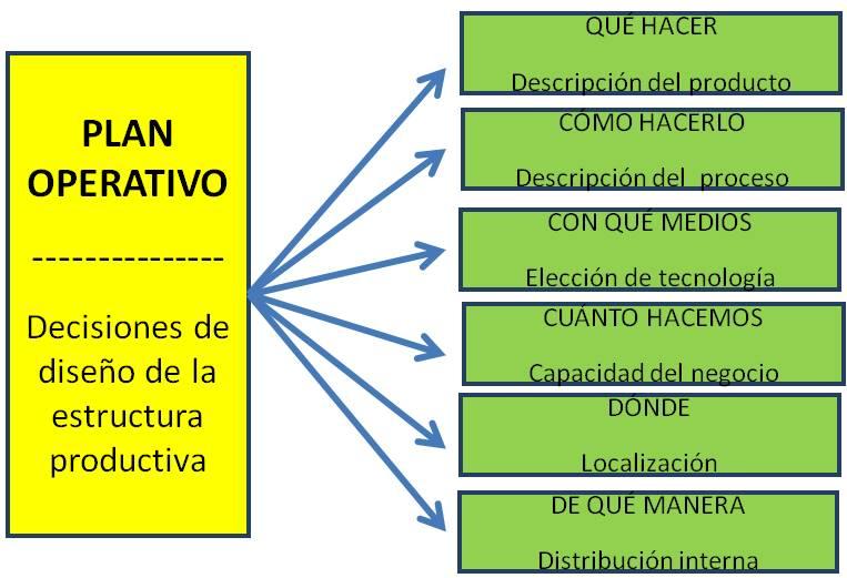Planificación de las instalaciones (Plan Operativo) en