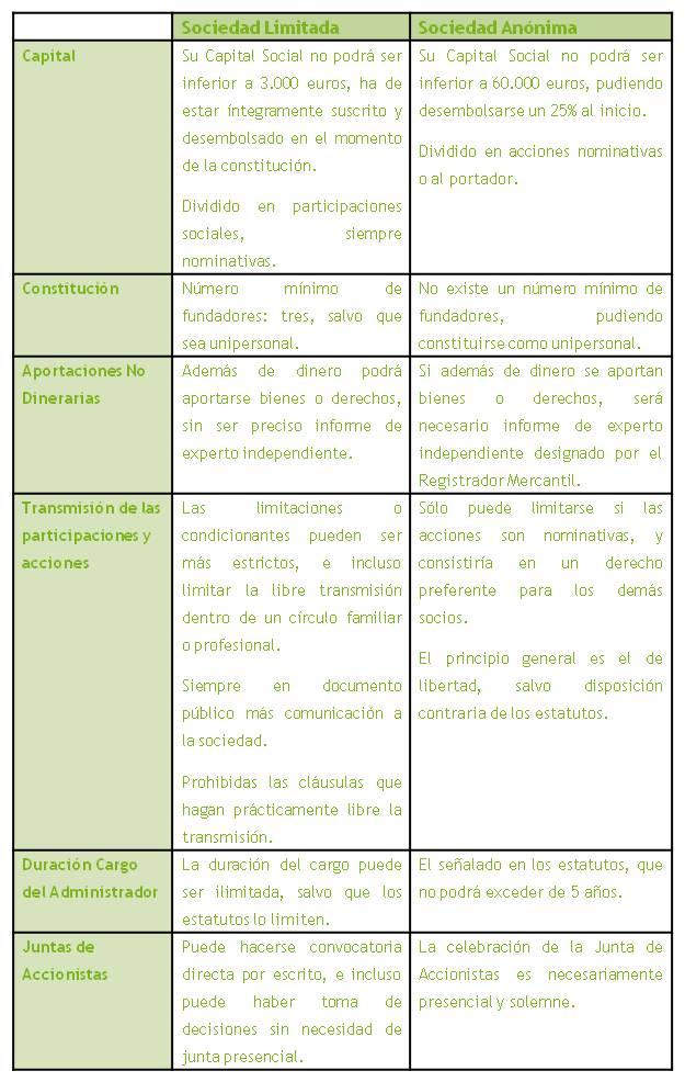 Sociedades mercantiles en proyectos de negocio wiki eoi for Diferencia entre licencia de apertura y licencia de actividad