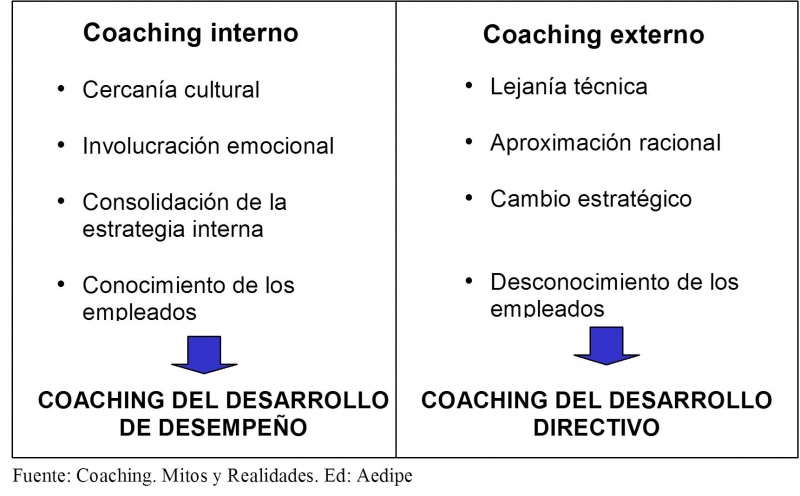 Archivo:Diferencias coaching interno externo.jpg
