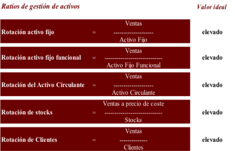 Archivo:Ratios gestion activ.png