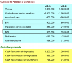 Figura 1: ejemplo cashflow vs. beneficio.