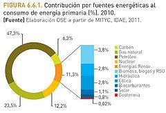 Figura 2. Fuente: Observatorio de la Sostenibilidad en España.